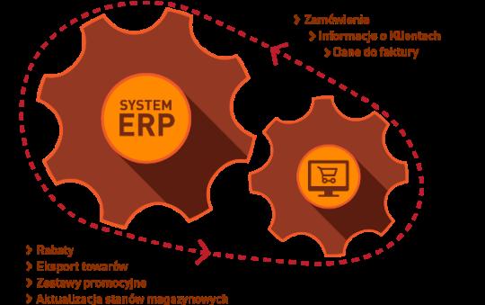 Comarch ERP eSklep integracja z ERP