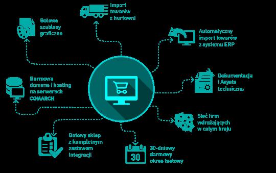 Comarch ERP e-Sklep gotowy sklep internetowy